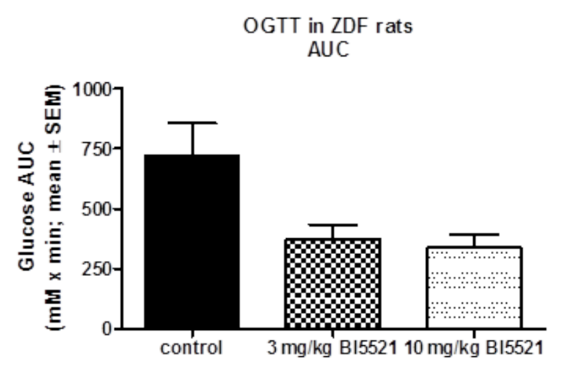 Fig. 4: Decreased plasma glucose levels during an oral glucose tolerance test in ZDF rats.