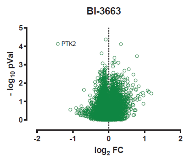 Total proteome analysis of A549 cells treated with BI-3663 for 18 h and compared to DMSO controls